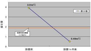 「ファーロックアヴェニューH23」水中の鉄分値の変化