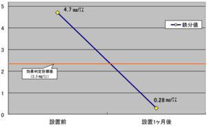「藤グリーンマンション」水質検査結果グラフ