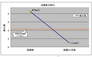 水質検査結果(GTタワー南郷台)